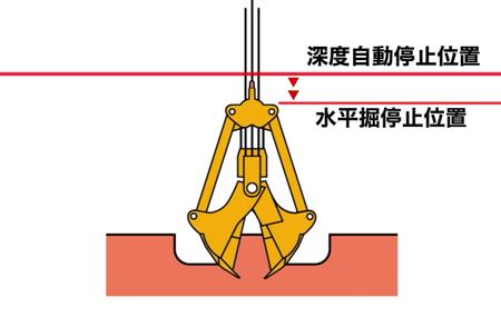 水平掘制御装置